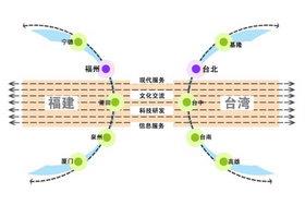 区域|结构|点轴|城市群