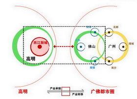 区域|圆|产业|结构