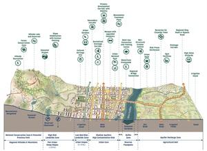 城市剖面|城市功能|功能分析